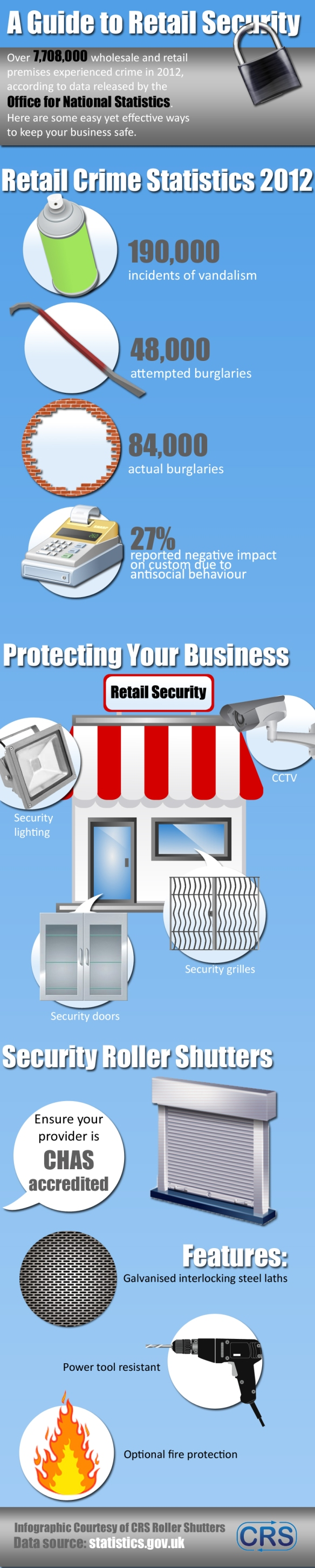 Retail Security Infographic CRS 13.6
